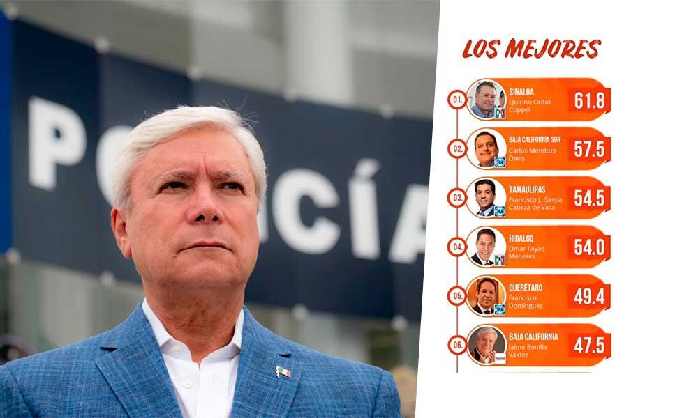 Califican a Gobernador Jaime Bonilla Valdez entre los mejores mandatarios del país
