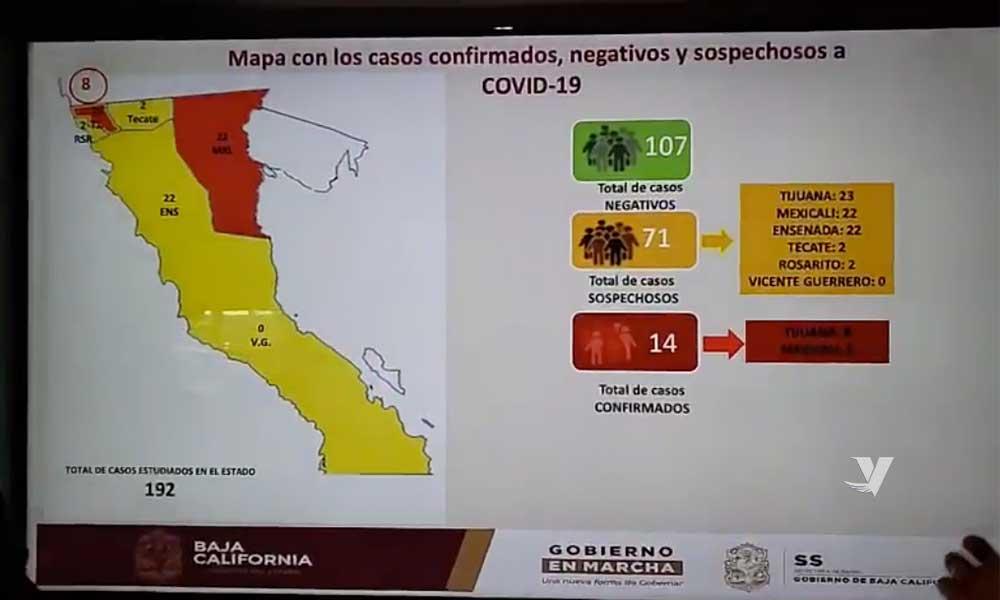 Aumenta a 14 los casos confirmados por coronavirus en Baja California
