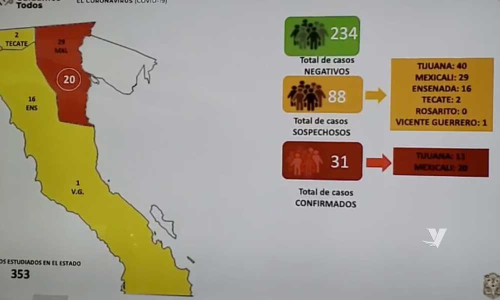 Aumenta a 31 los casos confirmados por coronavirus en Baja California