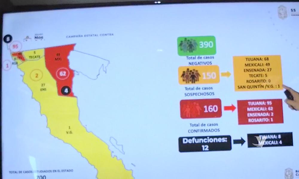 Aumenta a 12 muertos y 160 contagiados por coronavirus en Baja California