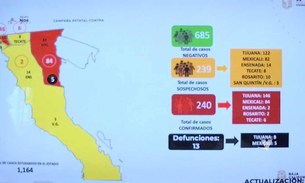 Aumenta 240 contagios y 13 muertos por coronavirus en Baja California