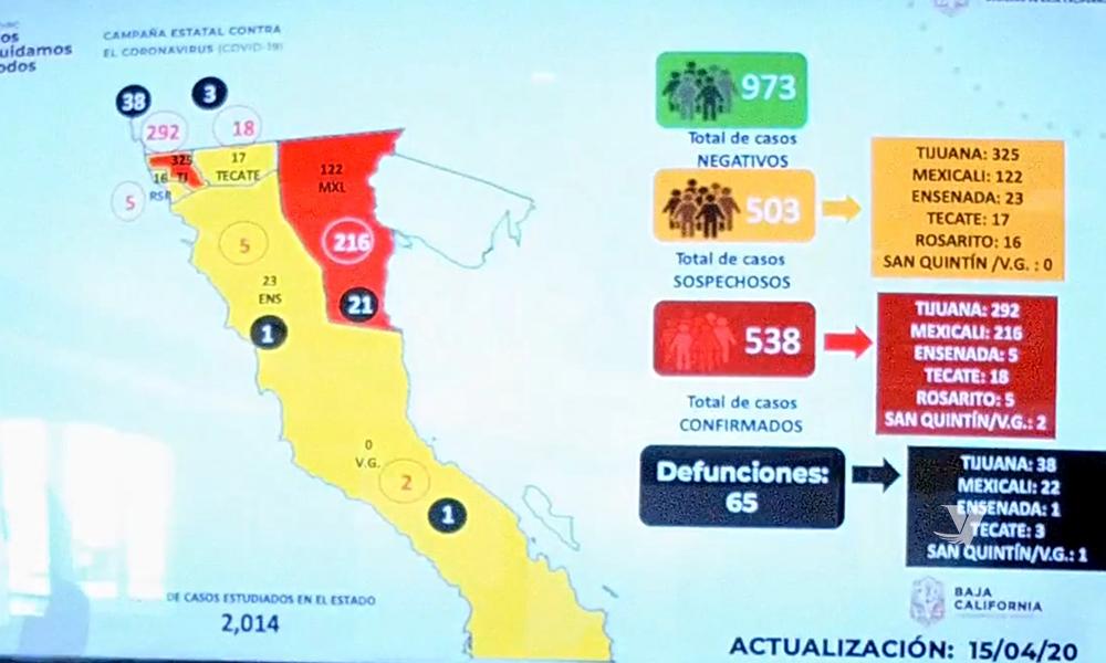 Se reportan 65 muertes a causa coronavirus en Baja California