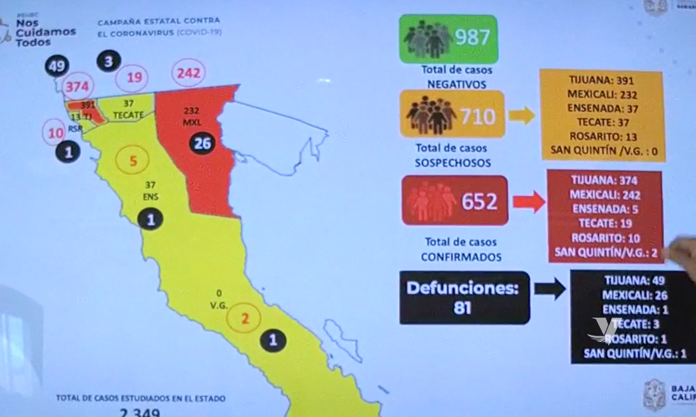 Confirman primer muerte en Rosarito por Covid-19, van 81 muertos en Baja California