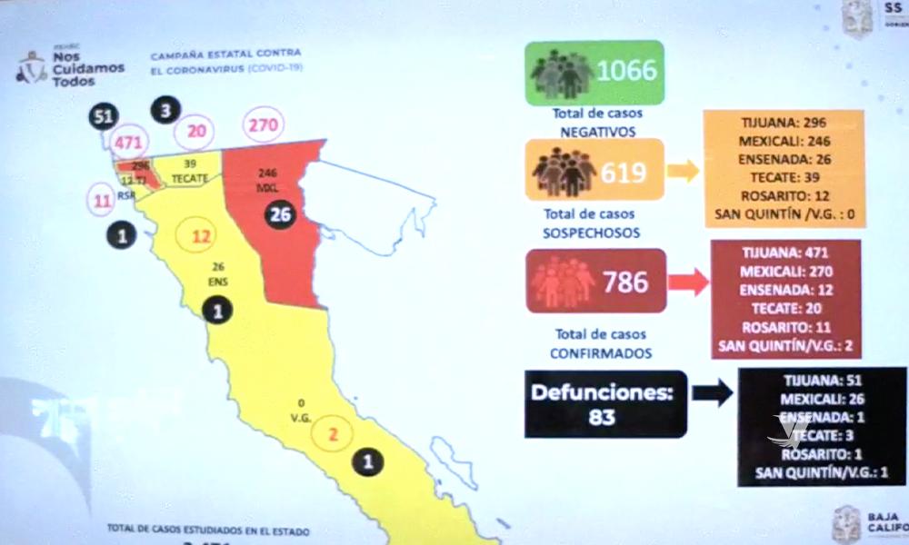 Se registra 786 contagios y 83 muertos por coronavirus en Baja California
