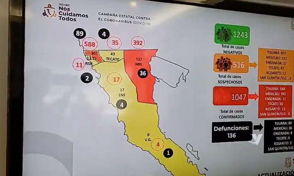 Más de mil casos positivos y 136 muertes por Covid-19 en Baja California
