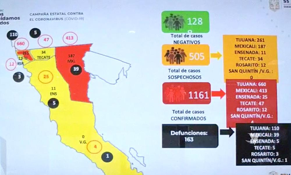 Aumentan a más de 20 muertes en un día por Covid-19 en Baja California