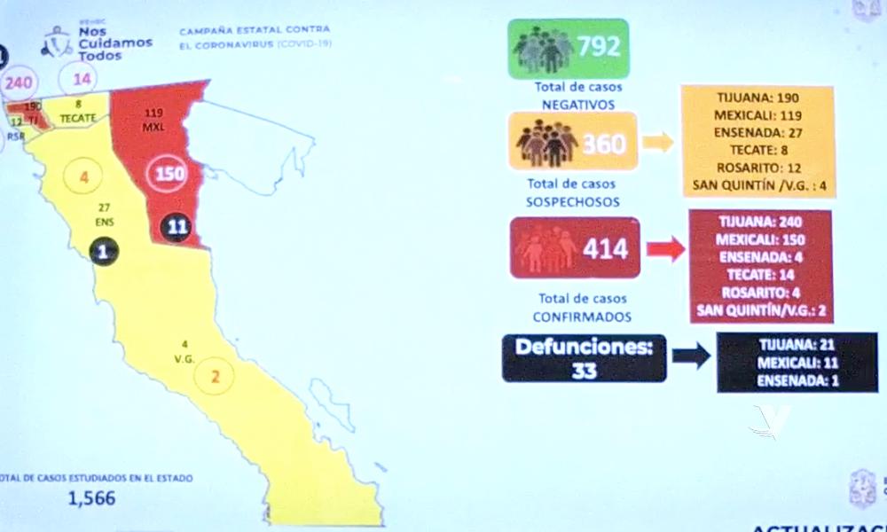 Reportan 33 muertes a causa de Covid-19 en Baja California