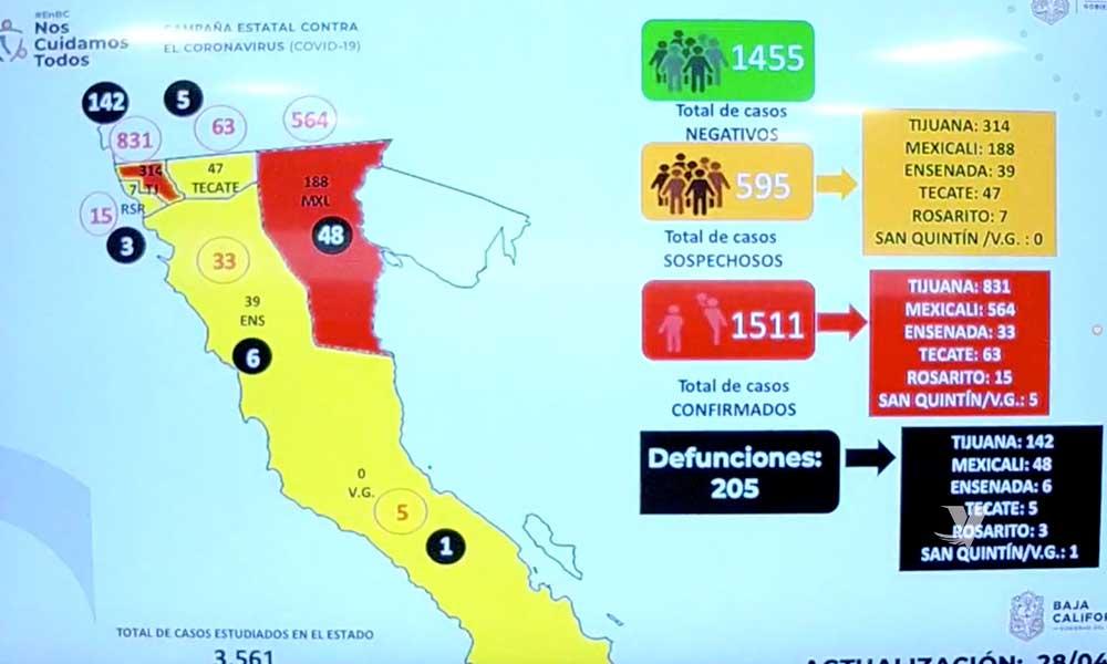 Se registra 1,511 contagios y 205 muertos por coronavirus en Baja California