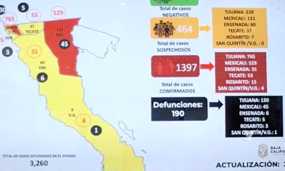 Se registran 13 muertes más por Covid-19 en Baja California