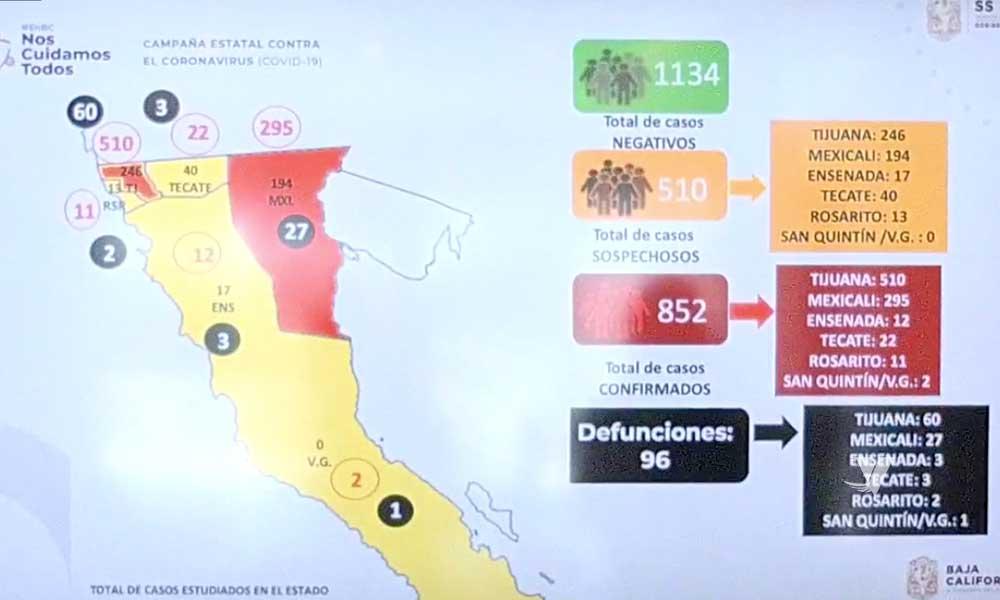 Registran 13 muertes en un día por Covid-19 en Baja California