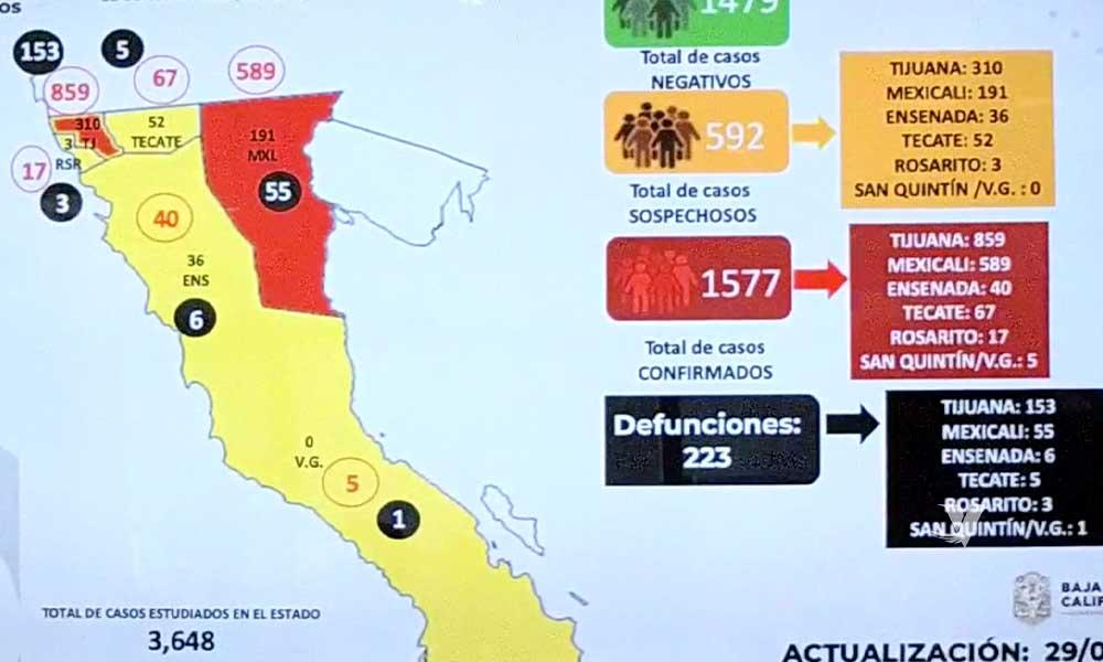Aumentan 18 muertes más a causa del Covid-19 en Baja California