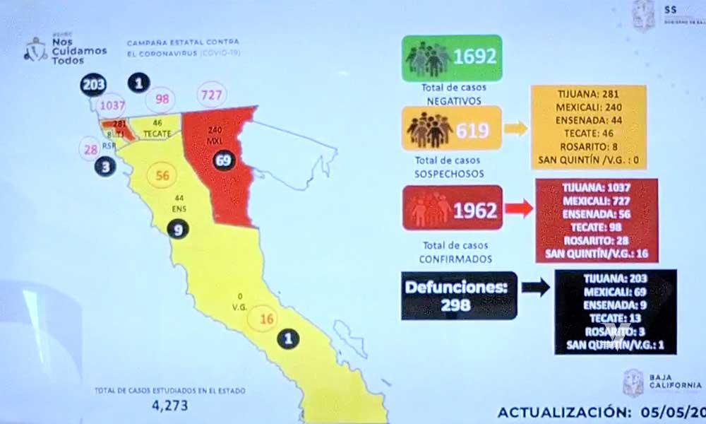 Aumenta los casos positivos por Covid-19 en Baja California; Tijuana supera los mil casos confirmados