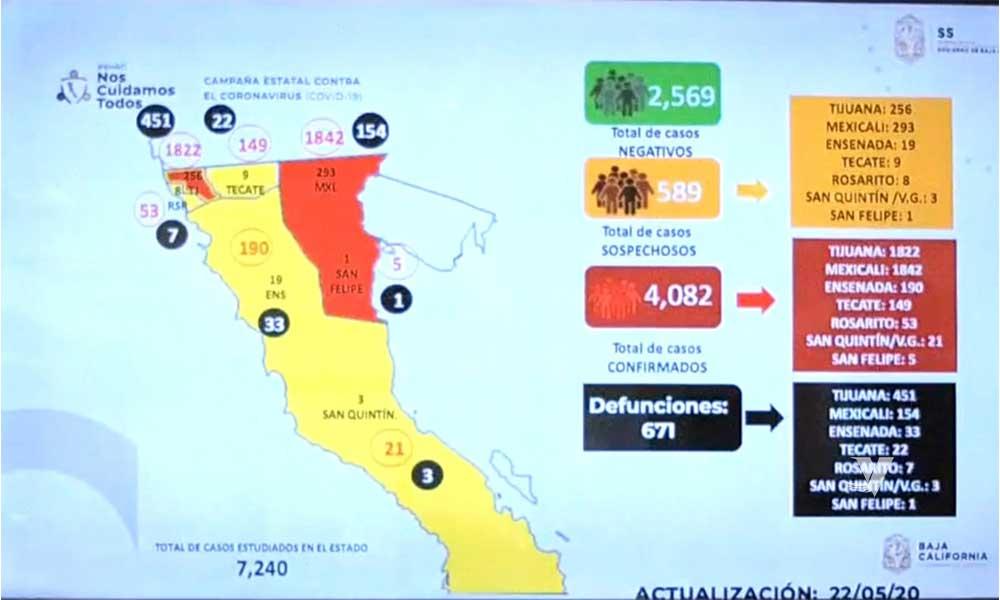 Baja California supera los 4 mil casos confirmados por COVID-19