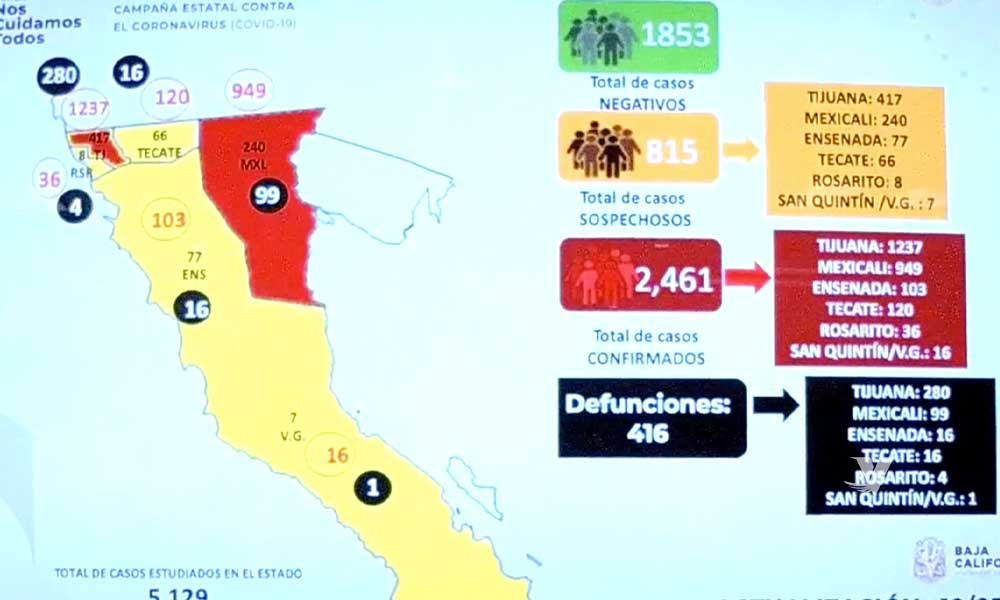 Reportan 2,416 casos positivos por Covid-19 en Baja California