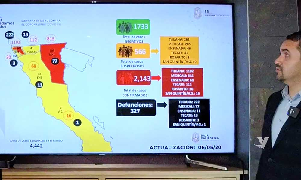 Baja California supera los 2 mil contagiados por Covid-19