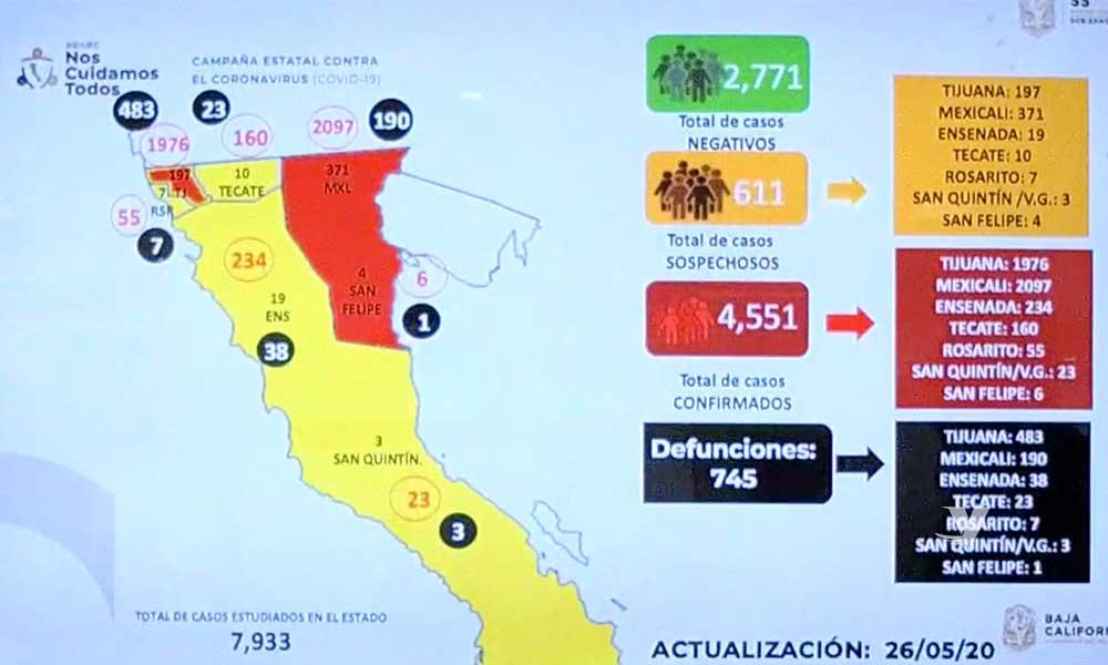 Aumenta a 745 fallecidos y 4 mil 551 casos confirmados de COVID-19 en Baja California