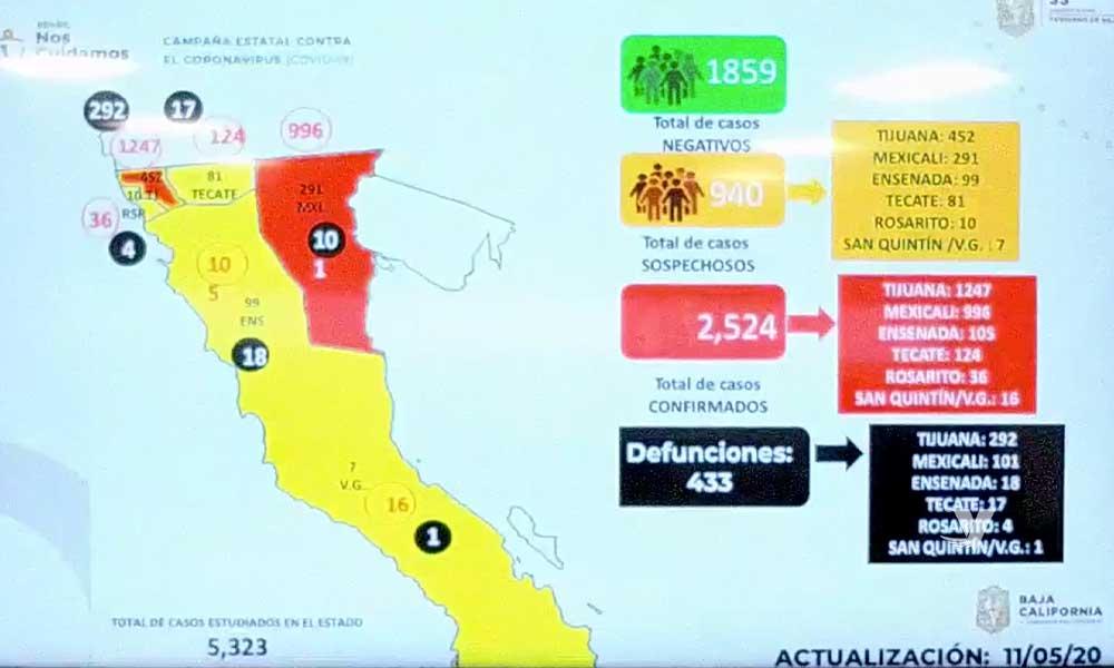 Aumentan 17 muertes más por Coronavirus en Baja California