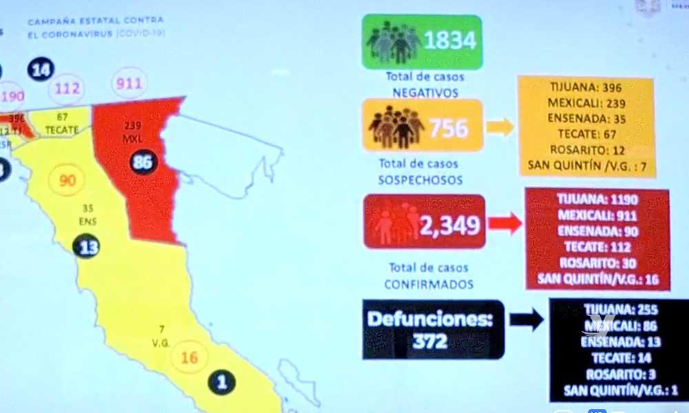 Aumentan 32 muertes más por Covid-19 en Baja California