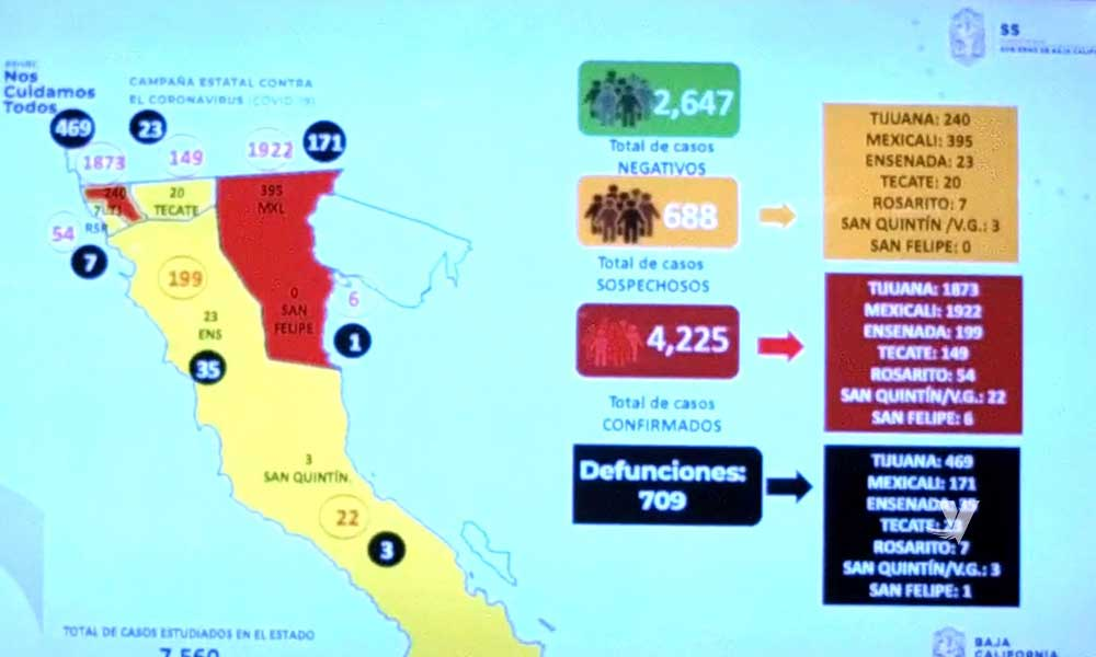 Supera Baja California las 700 muertes por COVID-19