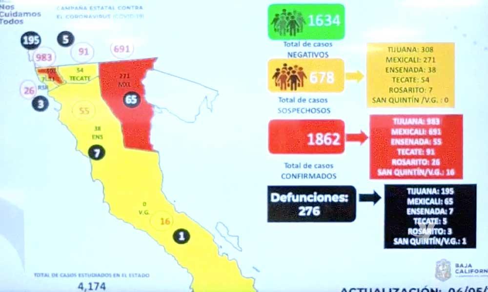 Reportan 1,862 casos positivos y 276 muertes por Covid-19 en Baja California
