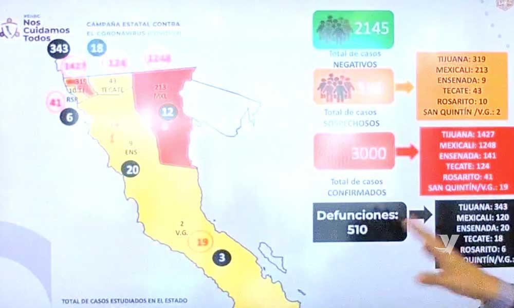 Baja California llega a los 3 mil casos confirmados por Covid-19