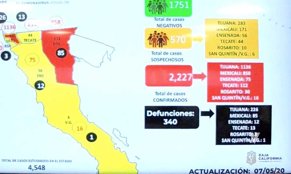 Se registra 2,227 contagios y 340 muertos por Covid-19 en Baja California
