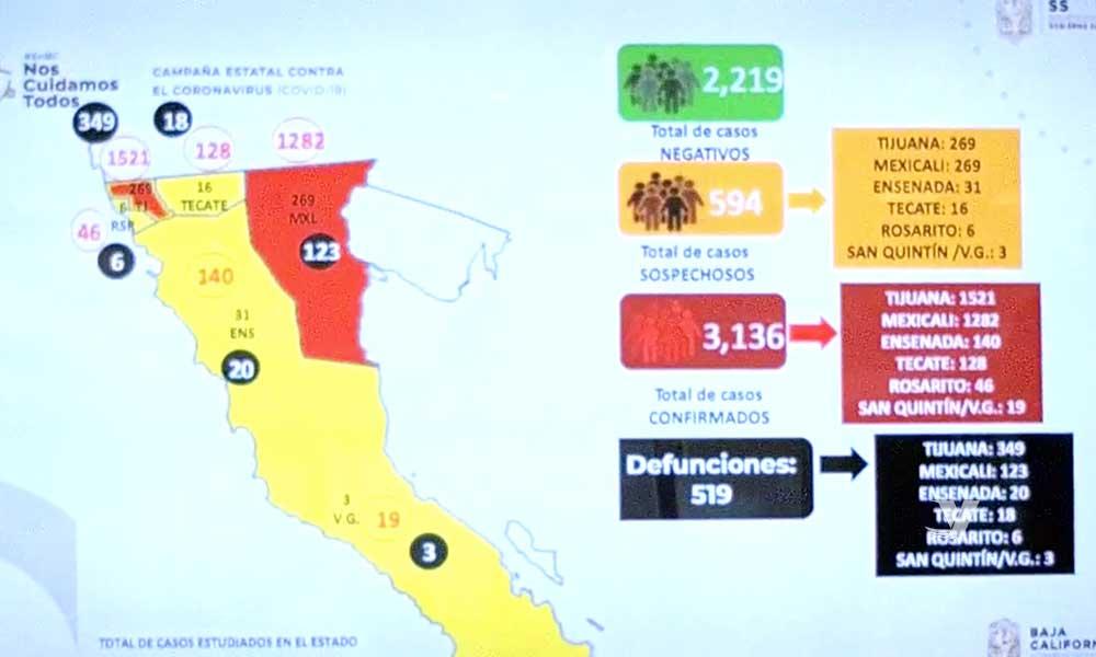 Aumenta 3,136 confirmados con COVID-19 en Baja California