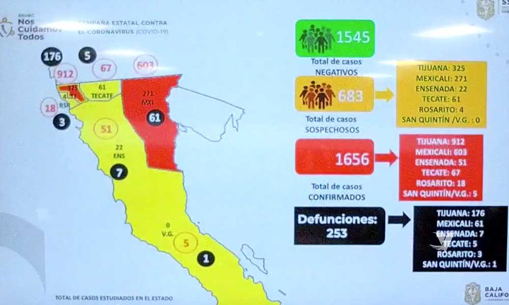 Se registra 253 muertos por Covid-19 en Baja California