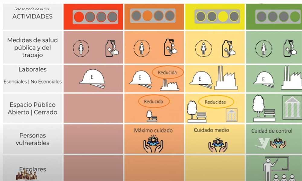 ¿En qué consiste cada etapa del Semáforo 'Nueva Normalidad' y los colores que lo representan?
