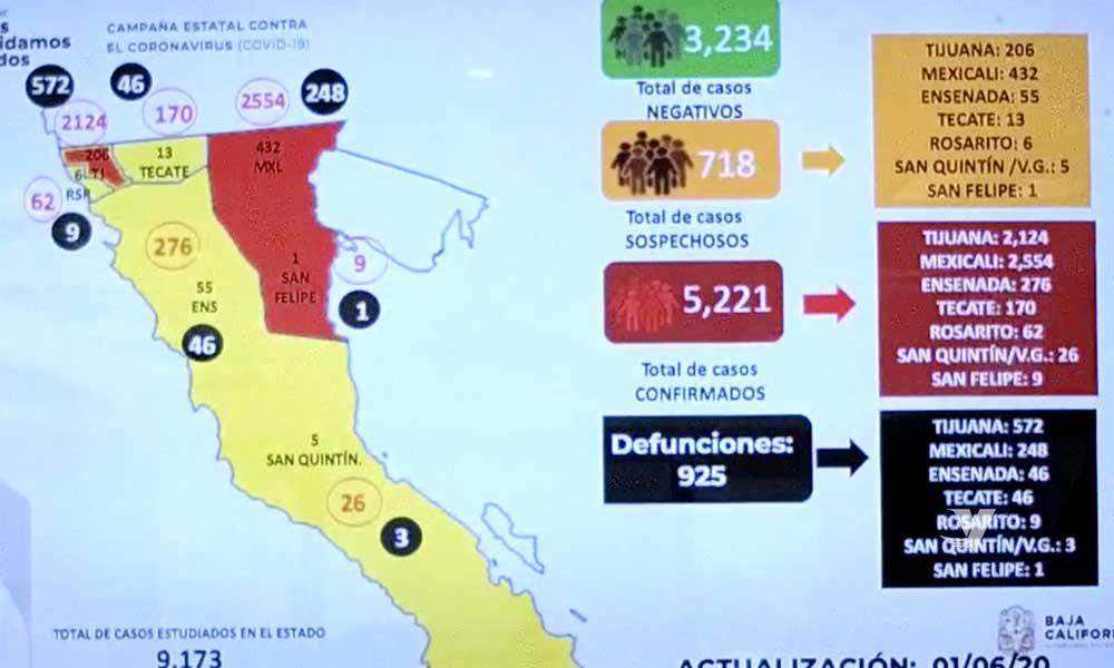 Se registra 5,221 contagios y 925 muertos por COVID-19 en Baja California