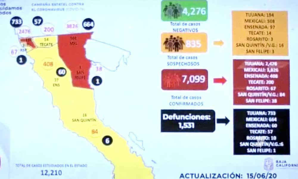 Supera Baja California los 7 mil casos confirmados por COVID-19