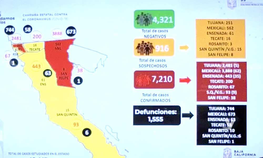 Registran en un día 111 personas más confirmadas por COVID-19 en Baja California