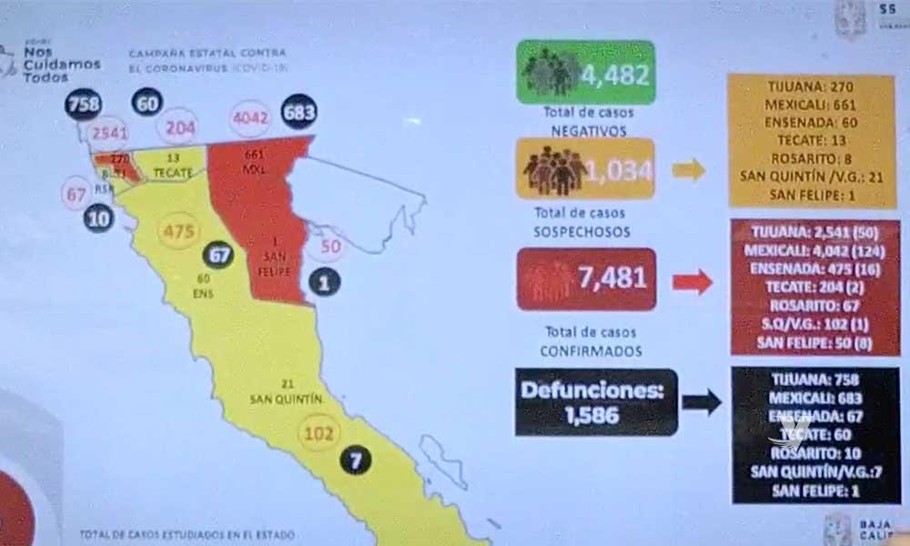 Aumenta el número de muertes por COVID-19 en Baja California