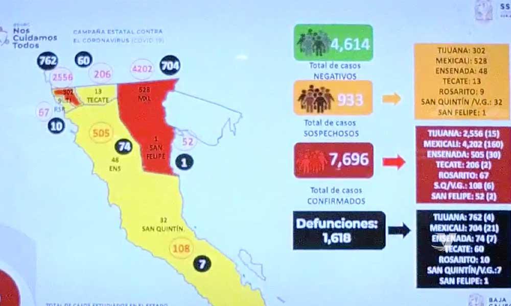 Registra Baja California nuevos casos activos por COVID-19