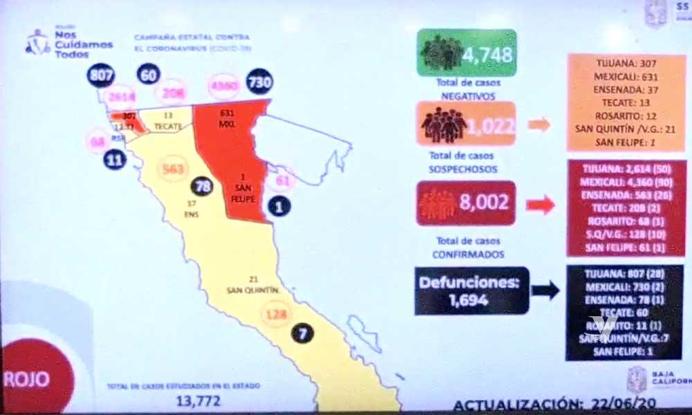 Supera Baja California los 8 mil casos confirmados por COVID-19