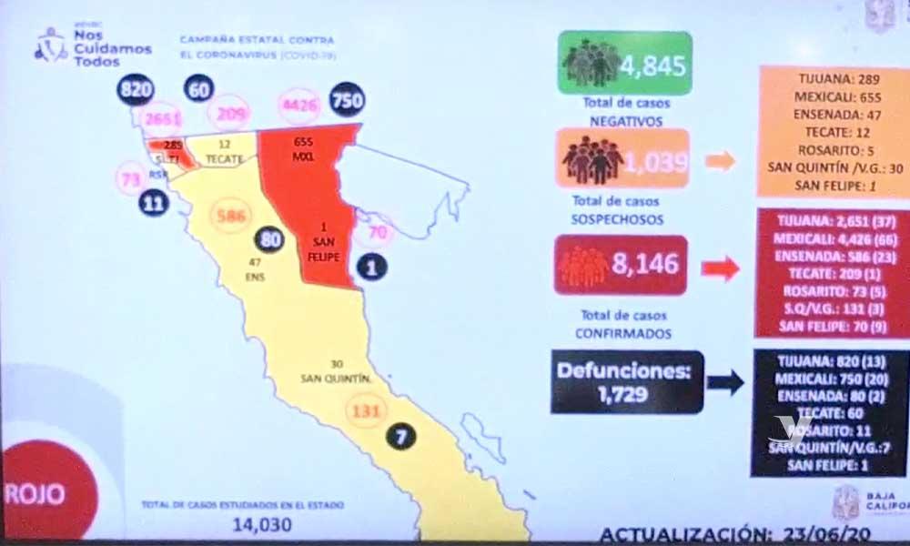 Continua Baja California aumentando el número de confirmados por COVID-19