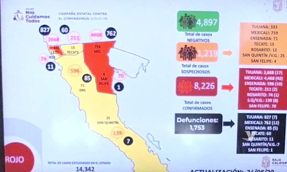 Disminuye el número de casos sospechosos por COVID-19 en Baja California