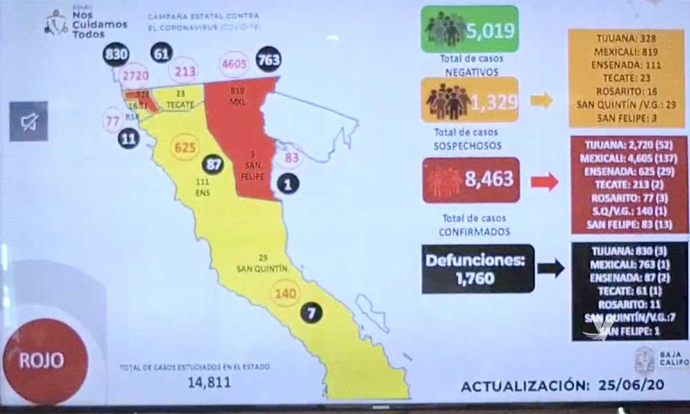 Registra Baja California 8 mil 463 casos confirmados por COVID-19