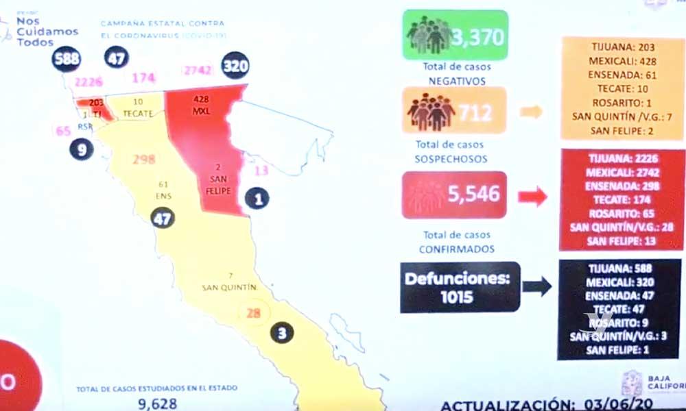 Supera Baja California las mil muertes por COVID-19