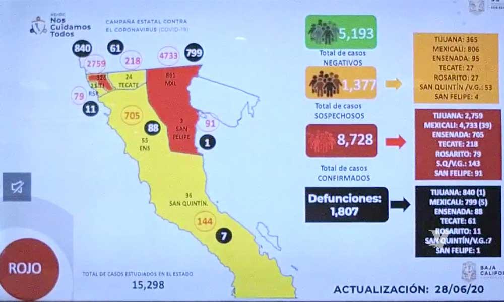 Supera Baja California las mil 800 muertes por COVID-19