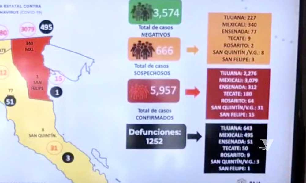 Disminuyen los casos sospechosos por COVID-19 en Baja California