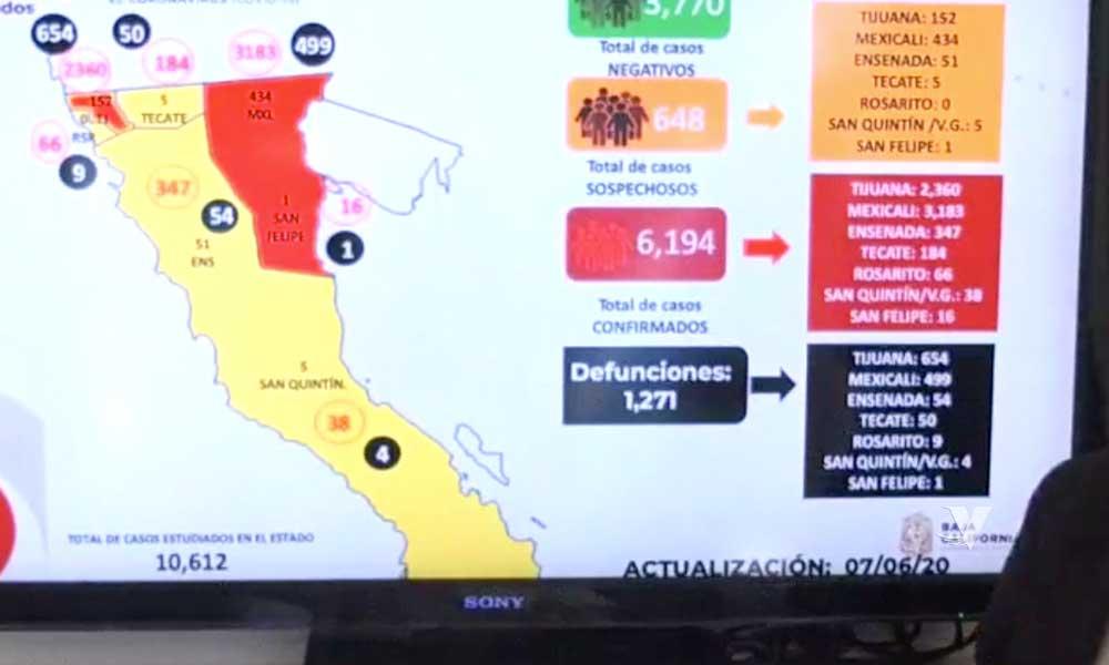 Registra Baja California 6 mil 194 casos positivos por COVID-19