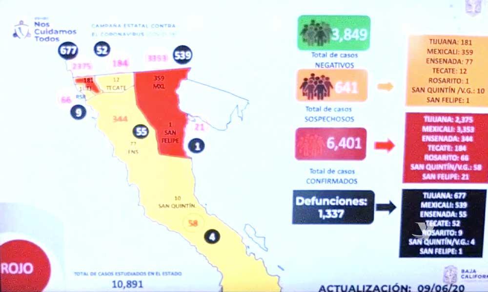 Aumentan los casos confirmados por Covid-19 en Baja California