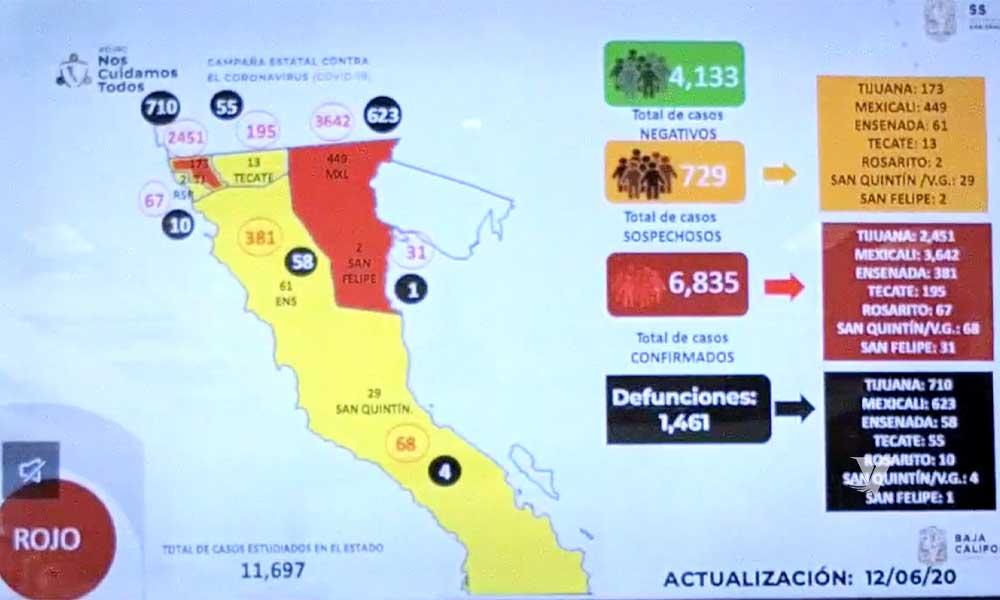 Registra Baja California 6 mil 835 casos positivos por COVID-19