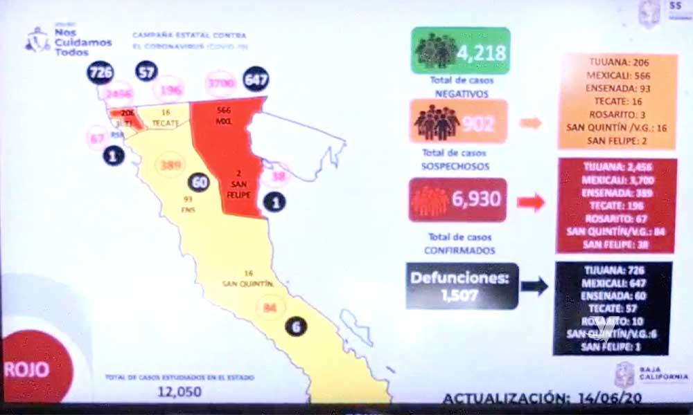 Baja California cerca de los 7 mil casos confirmados por COVID-19