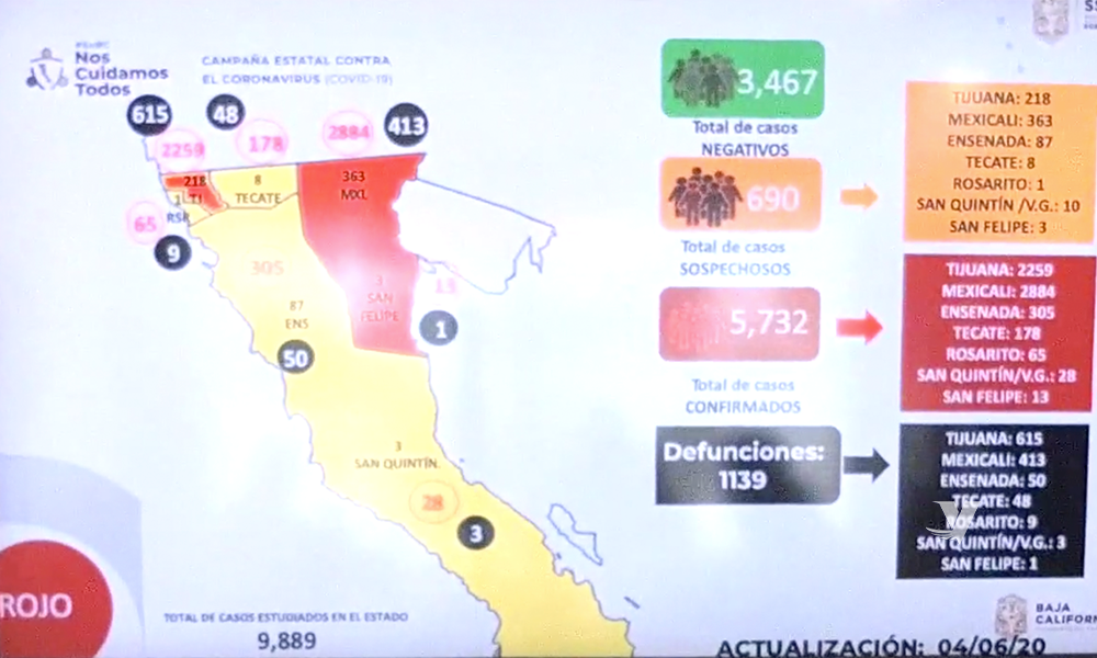 Registra Baja California 5 mil 732 casos positivos por COVID-19